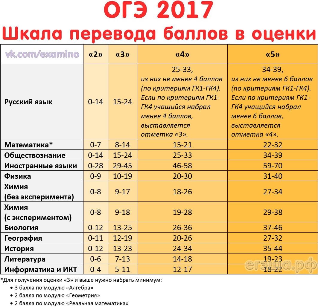 Огэ-2017 математика 4 - a3e05