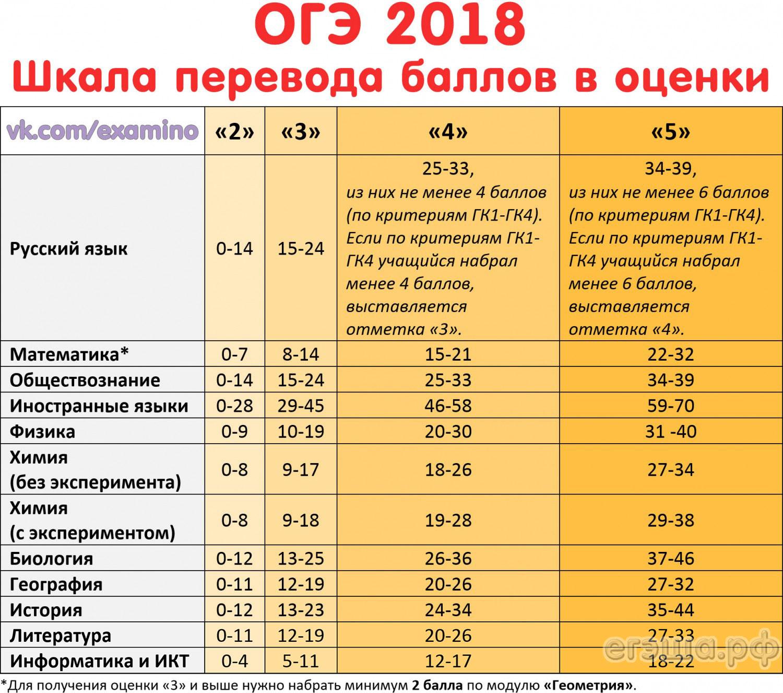 Огэ 2018 сколько баллов нужно набрать по обществознанию 8