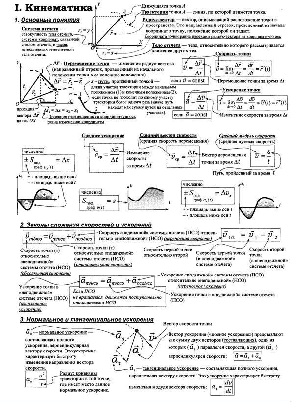 физика пособие для поступающих в вузы дмитриев васюков ответы